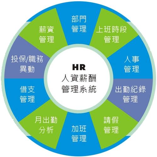人資薪酬管理模組